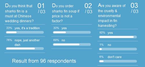 sharks fin survey results