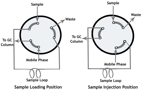 Types Of Injectors For Gas Chromatography