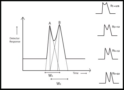 Resolution of Chromatographic Peaks
