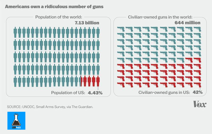 number-of-guns-vs.-people