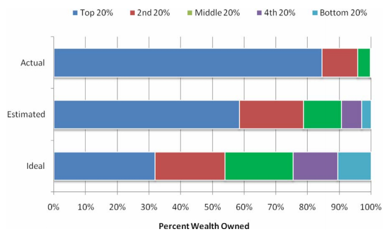 norton-graph-wealth