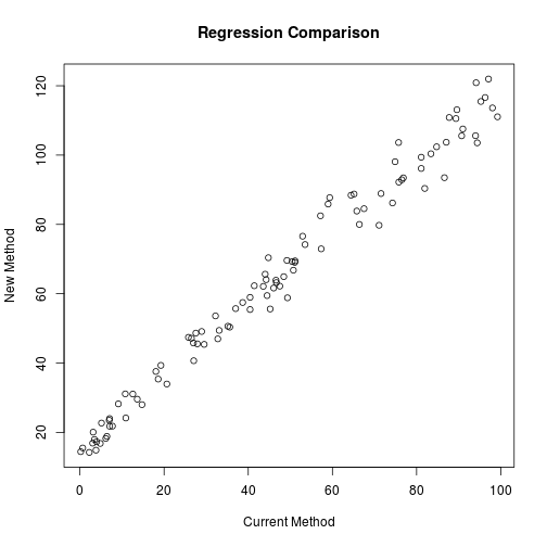 Deming and Passing Bablok Regression in R