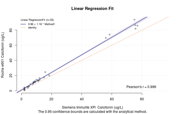 A Shiny App for Passing Bablok and Deming Regression