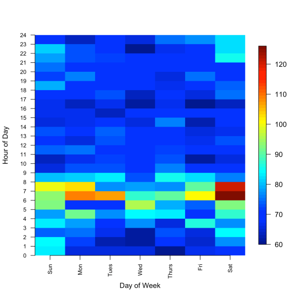 Make Easy Heatmaps to Visualize your Turnaround Times