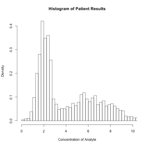 Mining Your Routine Data for Reference Intervals: Hoffman, Bhattacharya and Maximum Likelihood