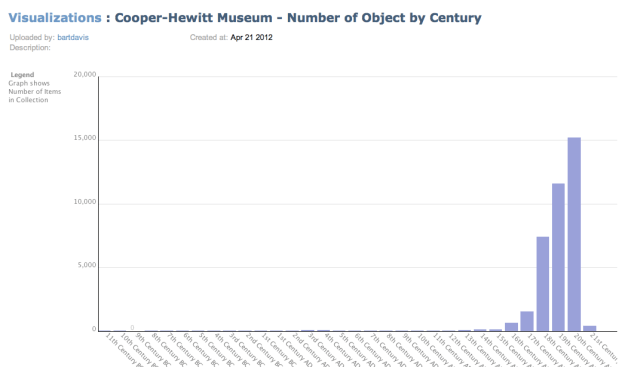 Number of objects by century