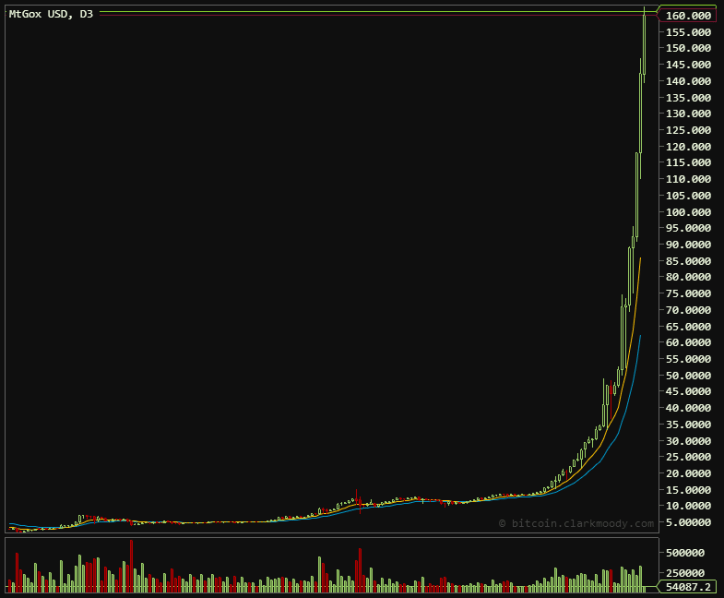 Bitcoin Trading Reaches $162 High April 7. 2013
