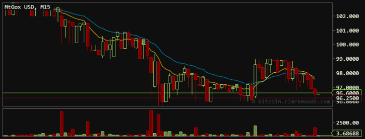 Bitcoin Value Falls Another %10 Late June 28th, 2013