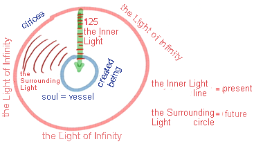 A Point That Expands Through The Yeast Of The Light-2