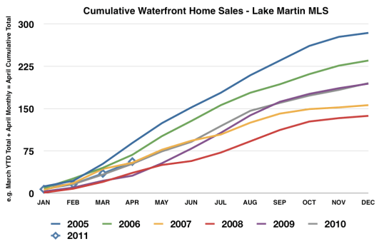 lake martin alabama waterfront home sales