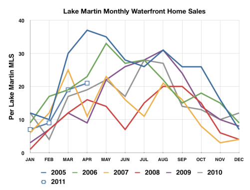 Lake Martin 2011 home sale results