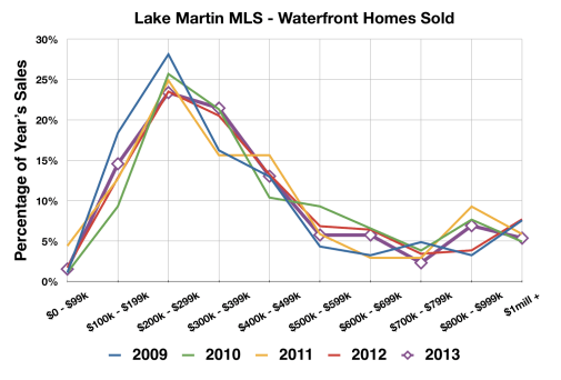 lake martin waterfront home price trends 2013