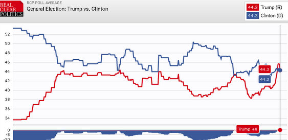 Well….Ladies & Gentlemen We Are All Knotted Up.  Trump 43.7 & Clinton 43.7
