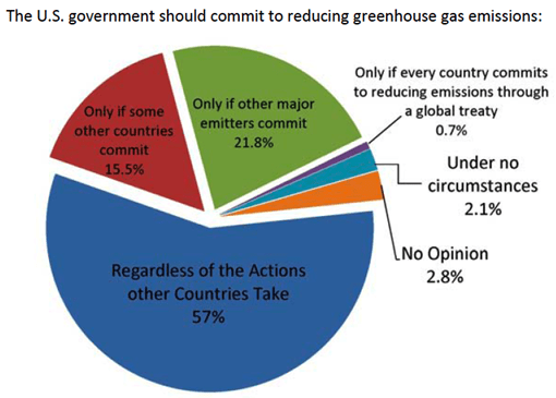 US_should_reduce_emissions