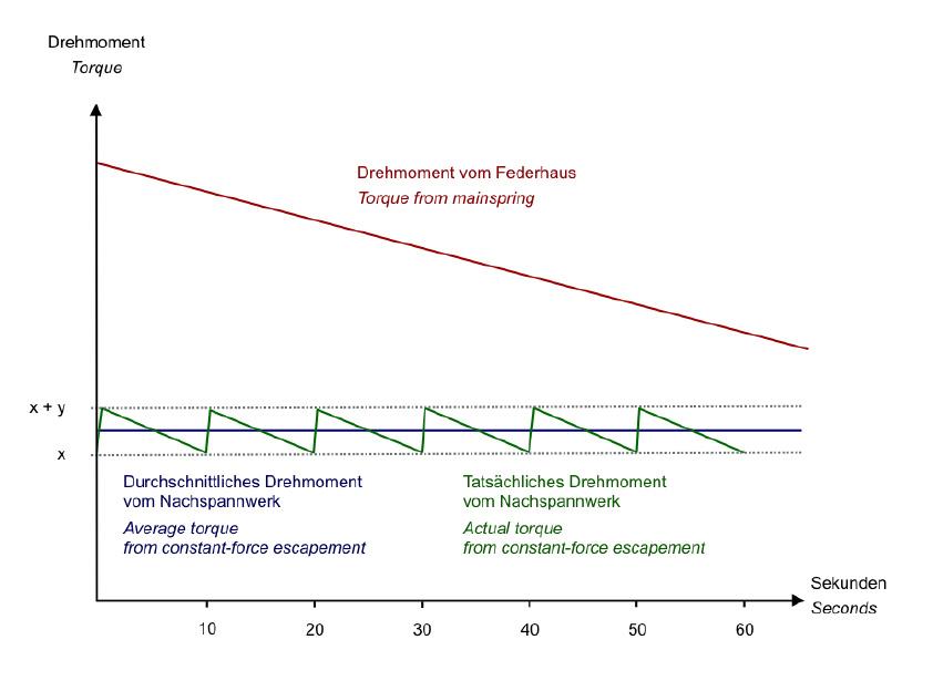 richard-lange-terraluna-constant-force-torque-chart[1]