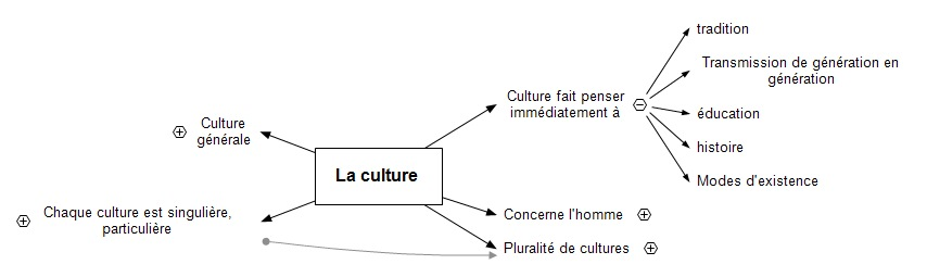 Dissertation philosophie la conscience de soi suppose t elle autrui