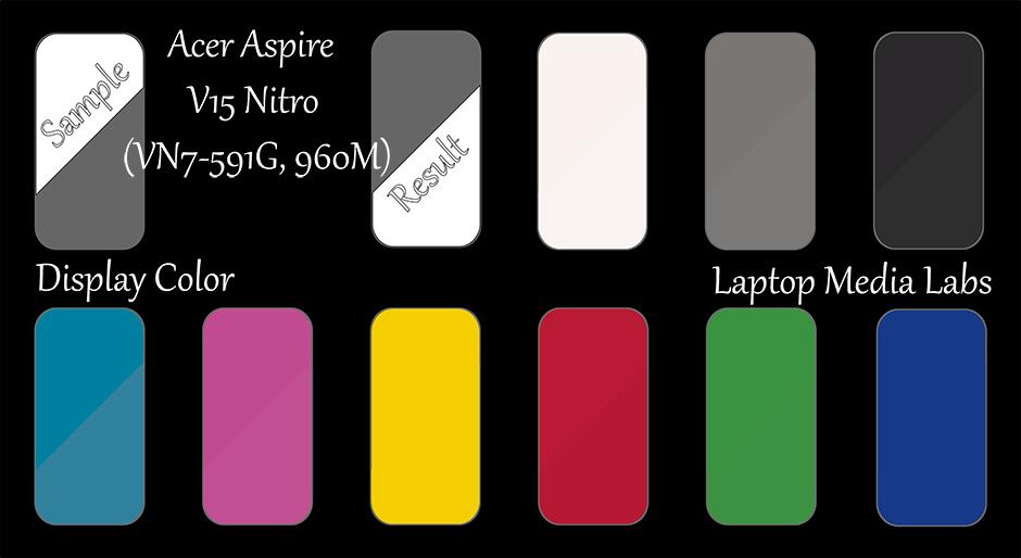 E-DisplayColor-Acer Aspire V15 Nitro (VN7-591G, 960M)