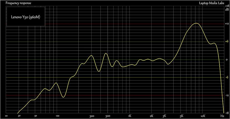E-Sound-Lenovo Y50 (960M)
