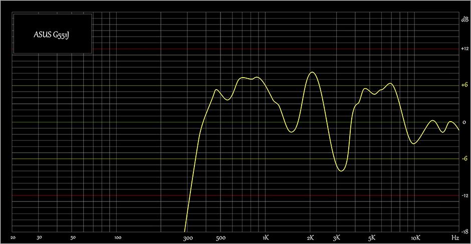 Sound-ASUS G551J