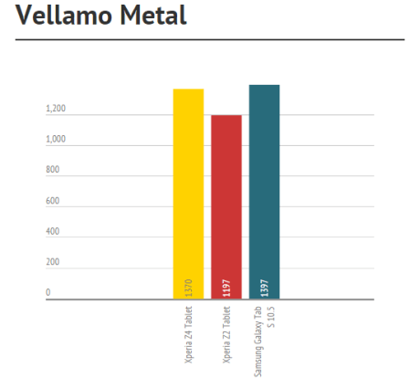 vellamo metal