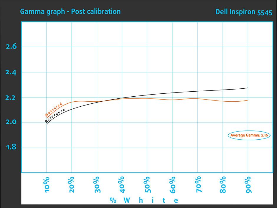 Gamma-graph-Post-Dell Inspiron 5545