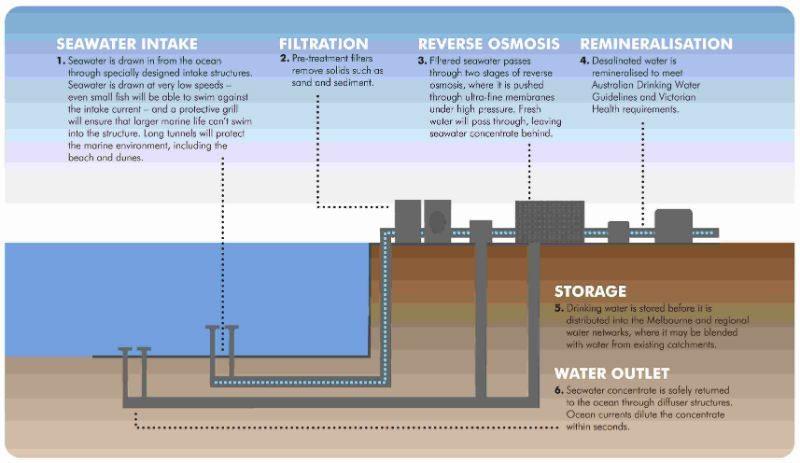 illustration of desalination