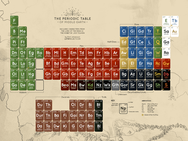 Periodic Table of Middle Earth