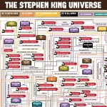 The Stephen King Universe, A Very Detailed Flowchart Linking His Books & Characters