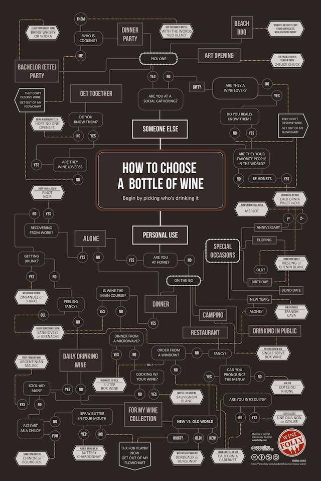 Satirical Wine Buying Guide