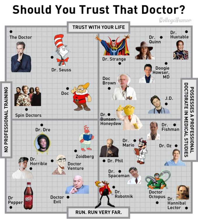 College Humor Doctor Chart