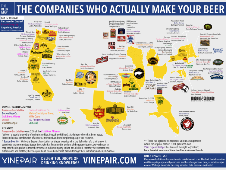 Comapnies Who Actually Make Your Beer