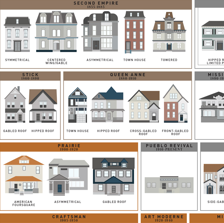 An Art Print By Pop Chart Lab Featuring 121 American House