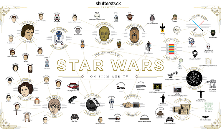 TheInfluenceofStarWars-ENG
