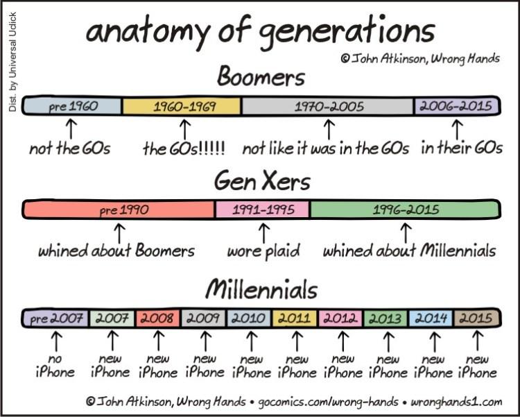anatomy-of-generations