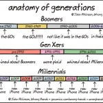 A Clever Cartoon That Accurately Captures the Drastic Differences Between the Generations