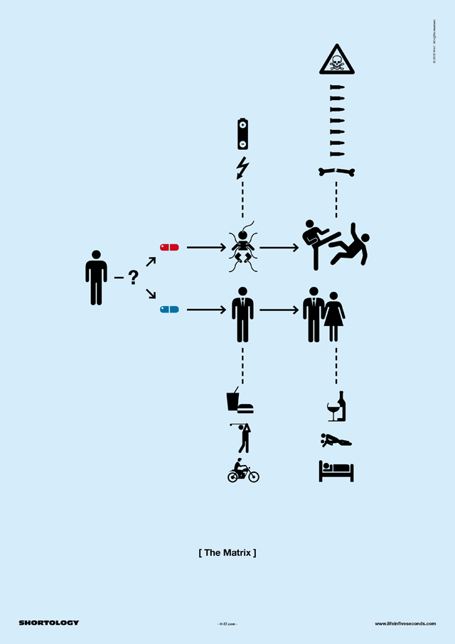 The Matrix Shortology Poster
