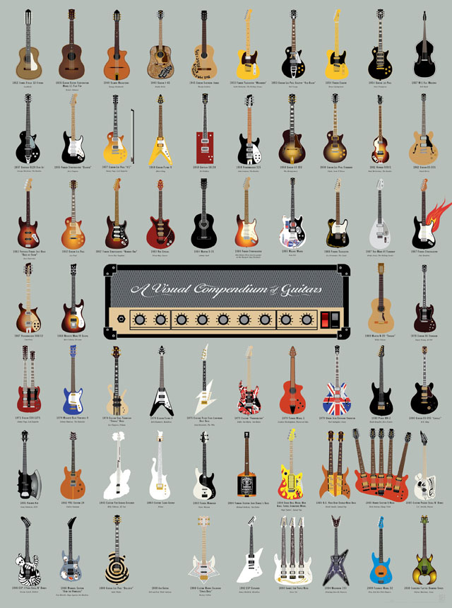 A Visual Compendium of Guitars by Pop Chart Lab
