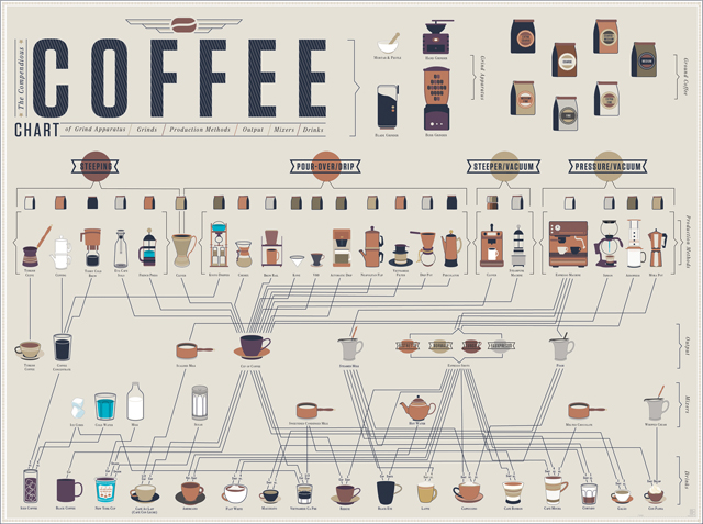 The Compendious Coffee Chart by Pop Chart Lab