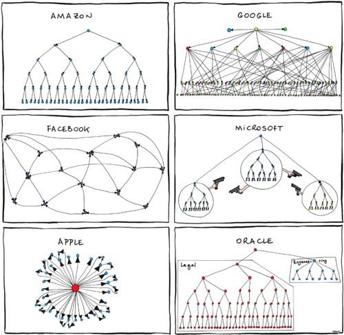 org-charts