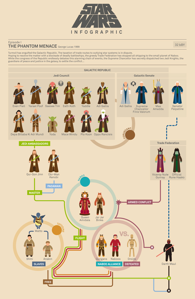 Star Wars Infographic (Episode I) by Marc Morera