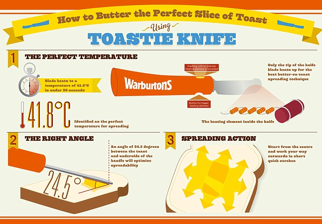 Toastie Knife
