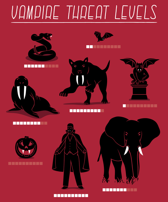 Vampire Threat Levels