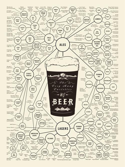 The Very Many Varieties of Beer