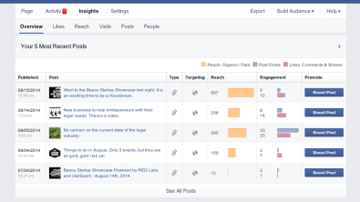 Reach and engagement for my weekly posts exceeds what I would expect based on my page likes alone.