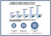 Infographic--Chinese Tourists, Students, and Property Purchased in US