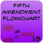 Fifth Amendment Flowchart