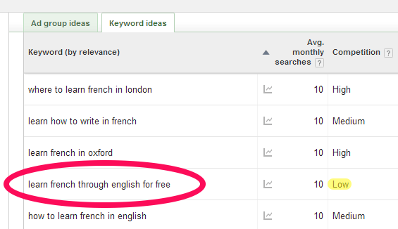 "showing related keywords for ""learn french"" and a potential long-tail search phrase"