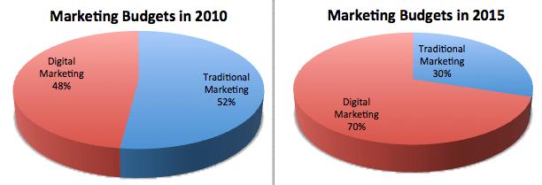 Digital Marketing Course / Institute Review & Fees Comparison