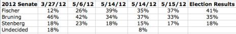 2012 NESEN polling