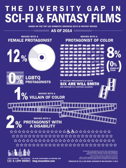 Sci-Fi Diversity Gap in Movies Infographic